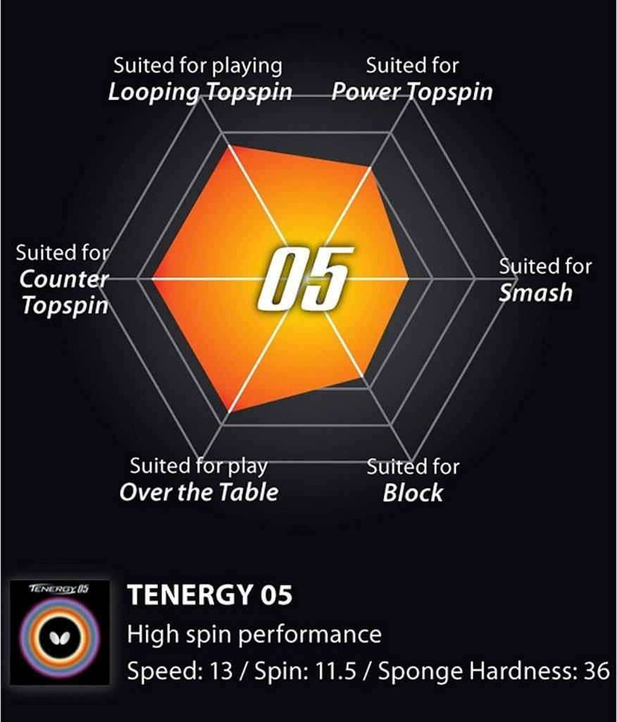 Tenergy 05 Specifications